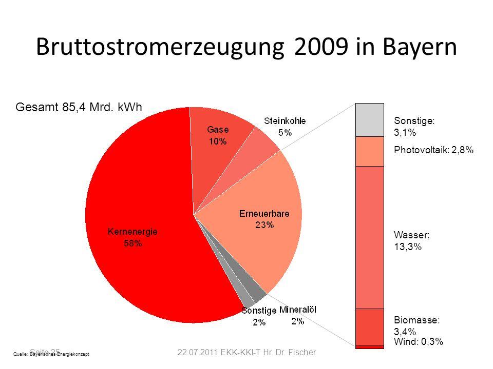 Seite 2522.07.2011 EKK-KKI-T Hr. Dr. Fischer Bruttostromerzeugung 2009 in Bayern Quelle: Bayerisches Energiekonzept Wind: 0,3% Biomasse: 3,4% Wasser: