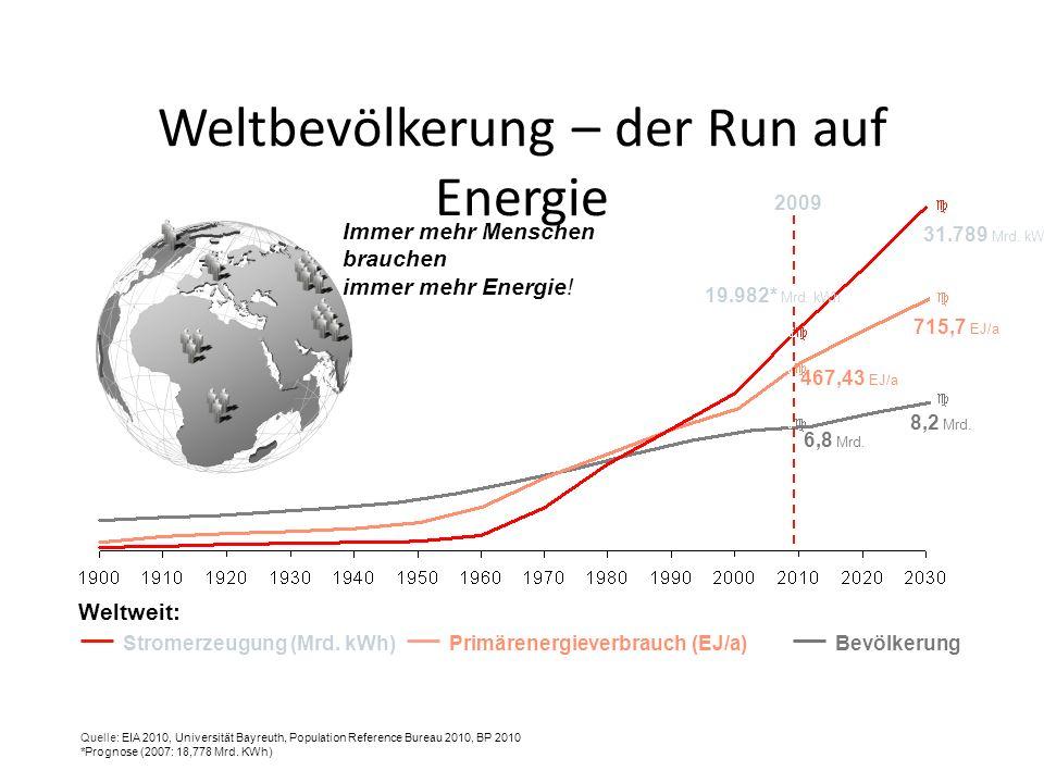 Weltbevölkerung – der Run auf Energie Immer mehr Menschen brauchen immer mehr Energie! 31.789 Mrd. kWh 715,7 EJ/a 8,2 Mrd. 6,8 Mrd. 467,43 EJ/a 19.982