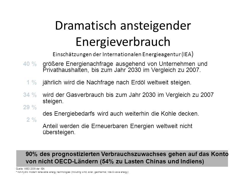 Dramatisch ansteigender Energieverbrauch Einschätzungen der Internationalen Energieagentur (IEA ) 90% des prognostizierten Verbrauchszuwachses gehen a