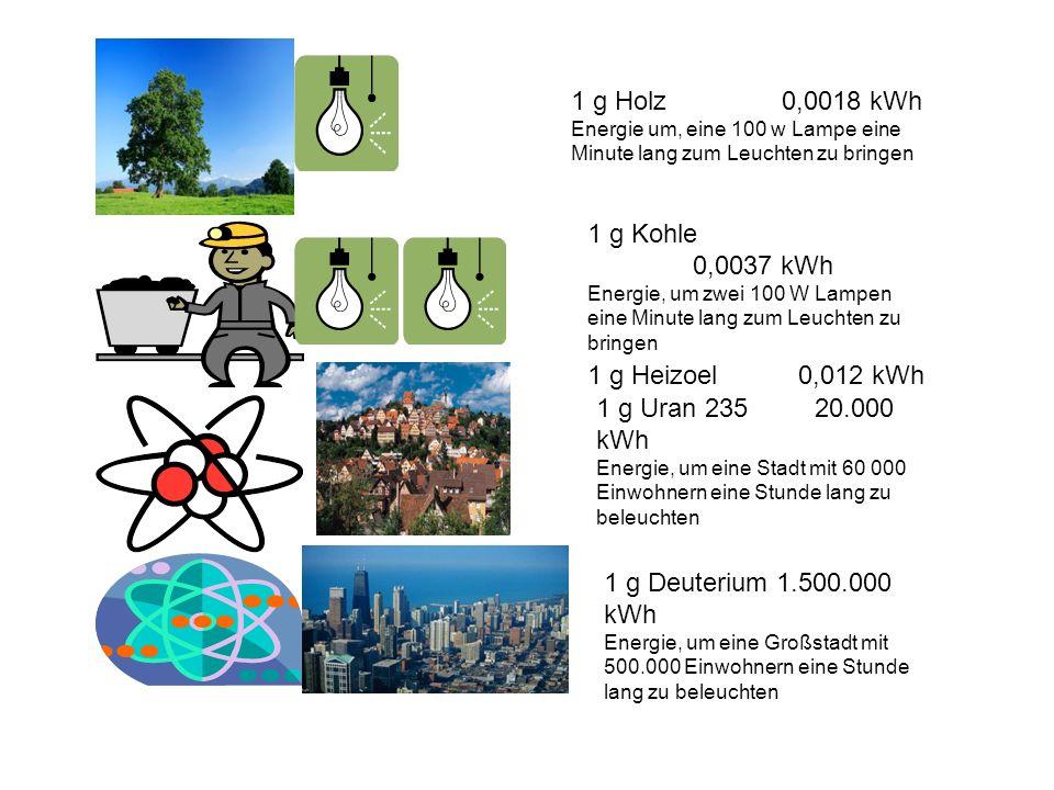 1 g Holz0,0018 kWh Energie um, eine 100 w Lampe eine Minute lang zum Leuchten zu bringen 1 g Kohle 0,0037 kWh Energie, um zwei 100 W Lampen eine Minut