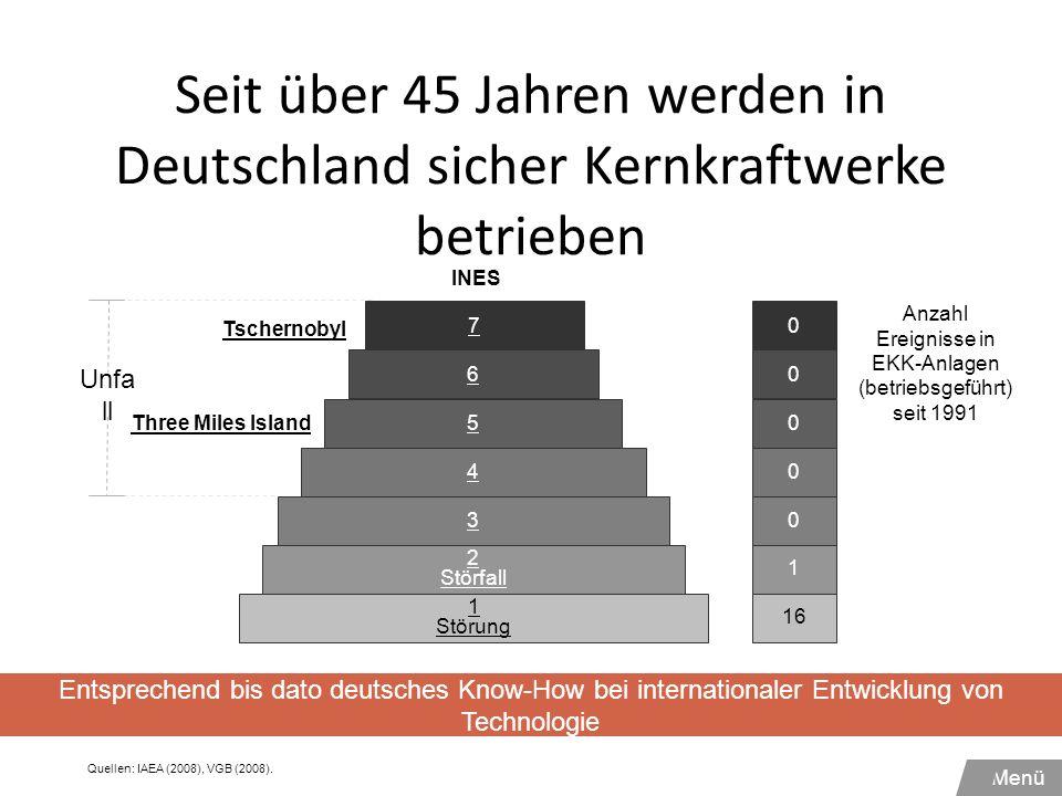 Seit über 45 Jahren werden in Deutschland sicher Kernkraftwerke betrieben Unfa ll 0 0 0 0 1 16 0 Anzahl Ereignisse in EKK-Anlagen (betriebsgeführt) se
