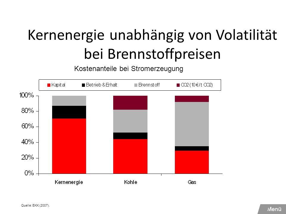 Kernenergie unabhängig von Volatilität bei Brennstoffpreisen Quelle: EKK (2007). Kostenanteile bei Stromerzeugung Menü