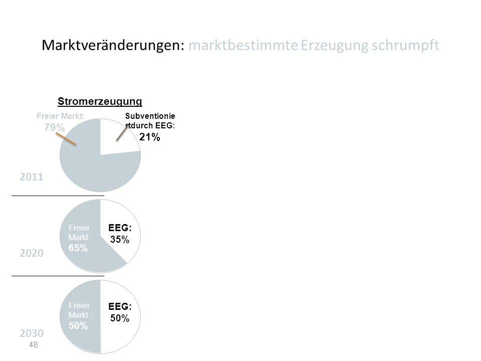 Marktveränderungen: marktbestimmte Erzeugung schrumpft 48 2011 Freier Markt: 79% Freier Markt : 50% Freier Markt: 65% EEG: 35% EEG: 50% Subventionie r