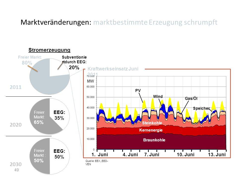 Marktveränderungen: marktbestimmte Erzeugung schrumpft 49 1. Juni 4. Juni 7. Juni 10. Juni 13. Juni Braunkohle Kernenergie Steinkohle PV Wind Gas/Öl S