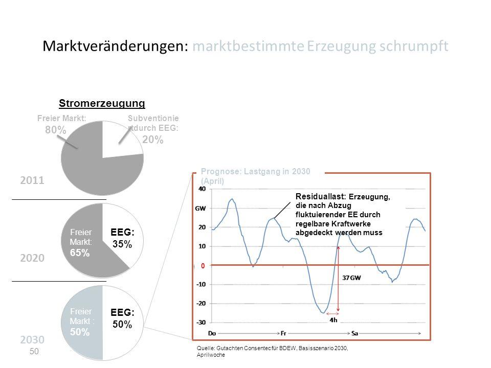 Marktveränderungen: marktbestimmte Erzeugung schrumpft 50 Prognose: Lastgang in 2030 (April) Quelle: Gutachten Consentec für BDEW, Basisszenario 2030,
