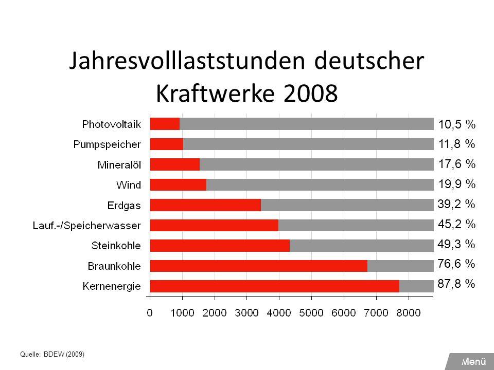 Jahresvolllaststunden deutscher Kraftwerke 2008 11,8 % 17,6 % 19,9 % 39,2 % 10,5 % 49,3 % 45,2 % 87,8 % 76,6 % Quelle: BDEW (2009) Menü