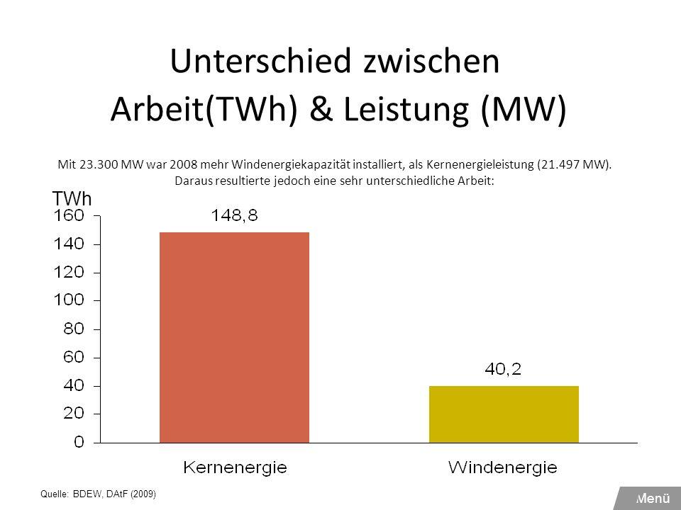 Unterschied zwischen Arbeit(TWh) & Leistung (MW) Mit 23.300 MW war 2008 mehr Windenergiekapazität installiert, als Kernenergieleistung (21.497 MW). Da