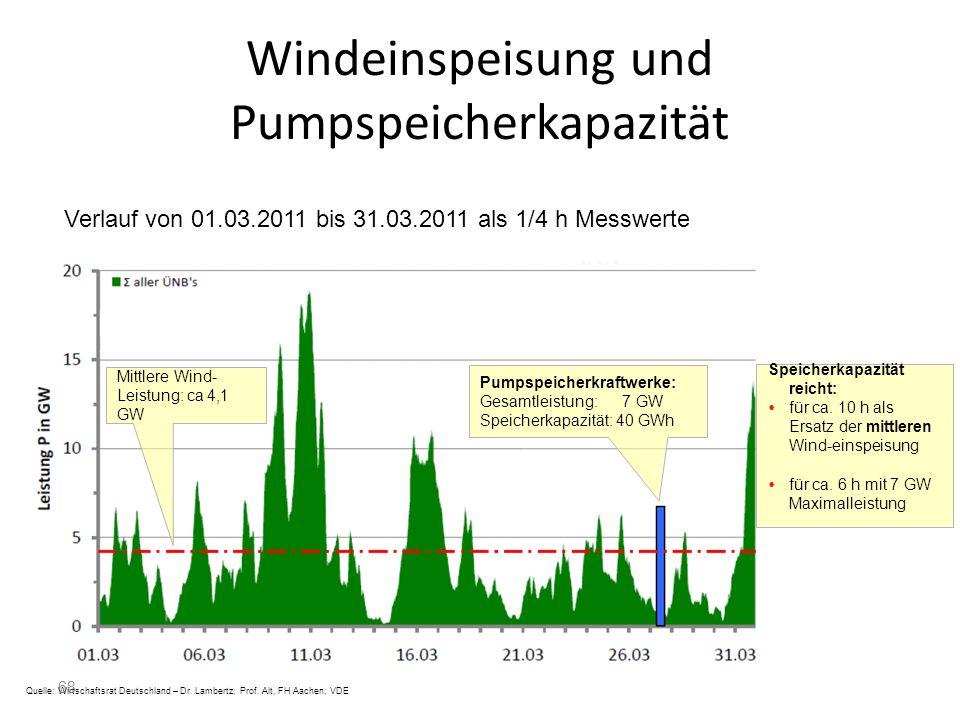 68 Windeinspeisung und Pumpspeicherkapazität Quelle: Wirtschaftsrat Deutschland – Dr. Lambertz; Prof. Alt, FH Aachen; VDE Verlauf von 01.03.2011 bis 3