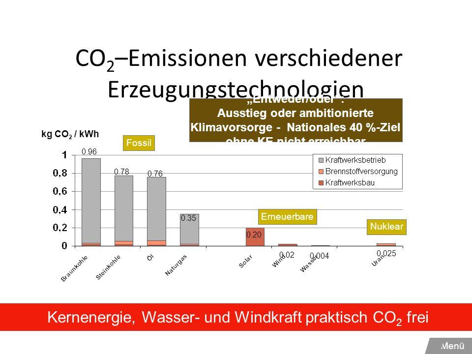 CO 2 –Emissionen verschiedener Erzeugungstechnologien 0.025 0.96 0.78 0.76 0.35 0.20 0.02 0.004 kg CO 2 / kWh Kernenergie, Wasser- und Windkraft prakt