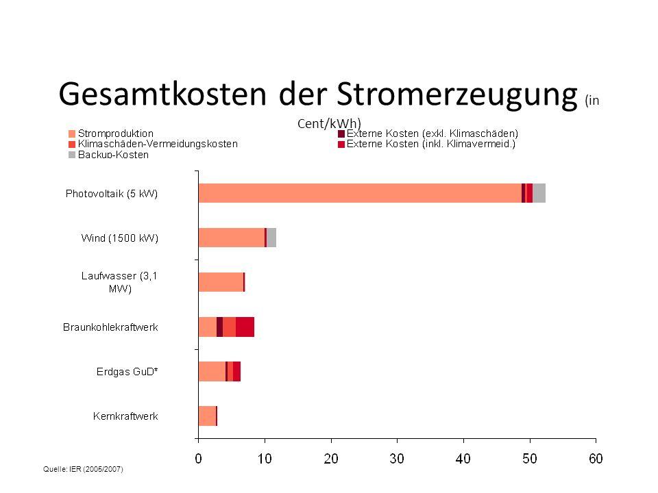 Gesamtkosten der Stromerzeugung (in Cent/kWh) Quelle: IER (2005/2007)