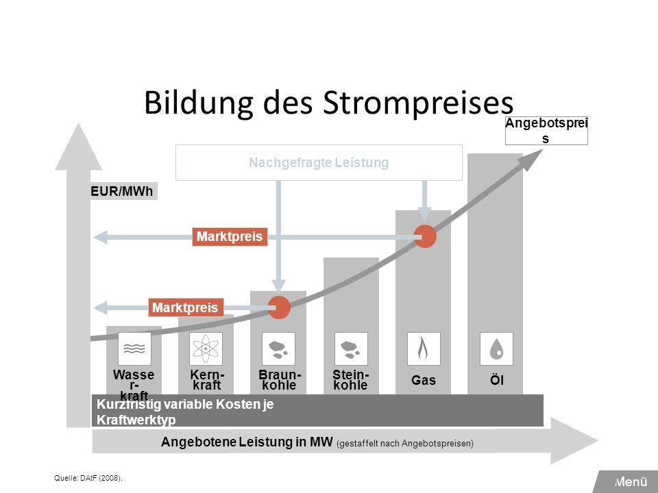 Bildung des Strompreises Kurzfristig variable Kosten je Kraftwerktyp (Brennstoff + Betriebsmittel) + CO2 Angebotene Leistung in MW (gestaffelt nach An
