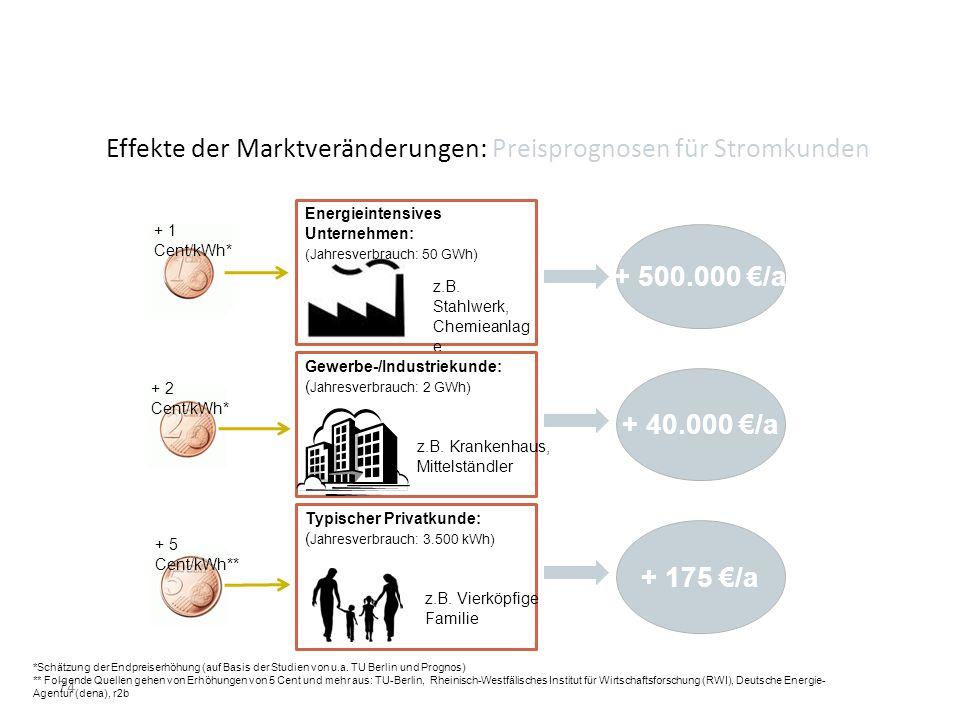 Effekte der Marktveränderungen: Preisprognosen für Stromkunden 74 *Schätzung der Endpreiserhöhung (auf Basis der Studien von u.a. TU Berlin und Progno