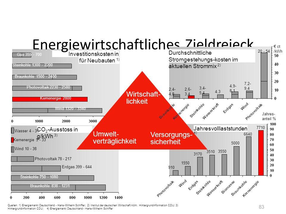83 Investitionskosten in €/kWe Wind 1320 - 3340 Kernenergie 2800 Photovoltaik 2230 - 2580 Braunkohle 1500 - 2400 Gas 355 - 700 Steinkohle 1300 - 2200