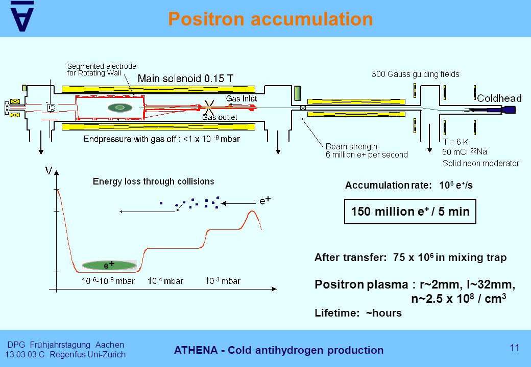 A DPG Frühjahrstagung Aachen 13.03.03 C. Regenfus Uni-Zürich 11 ATHENA - Cold antihydrogen production Positron accumulation Accumulation rate: 10 6 e
