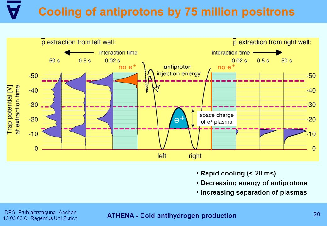 A DPG Frühjahrstagung Aachen 13.03.03 C. Regenfus Uni-Zürich 20 ATHENA - Cold antihydrogen production Cooling of antiprotons by 75 million positrons R