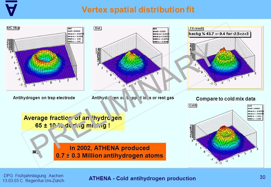 A DPG Frühjahrstagung Aachen 13.03.03 C. Regenfus Uni-Zürich 30 ATHENA - Cold antihydrogen production Vertex spatial distribution fit => Antihydrogen