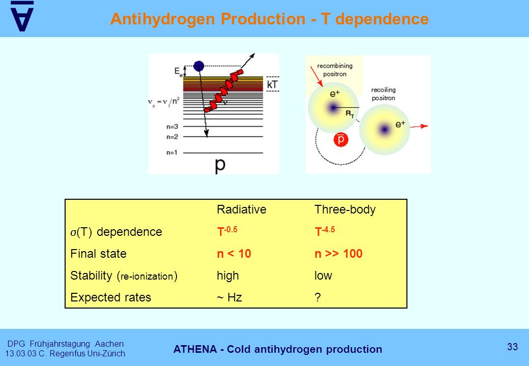 A DPG Frühjahrstagung Aachen 13.03.03 C. Regenfus Uni-Zürich 33 ATHENA - Cold antihydrogen production Antihydrogen Production - T dependence Radiative