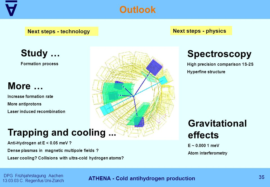 A DPG Frühjahrstagung Aachen 13.03.03 C. Regenfus Uni-Zürich 35 ATHENA - Cold antihydrogen production Outlook More … Increase formation rate More anti