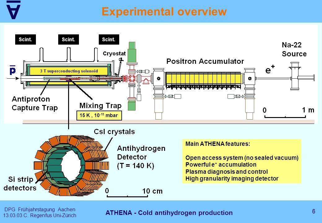 A DPG Frühjahrstagung Aachen 13.03.03 C. Regenfus Uni-Zürich 6 ATHENA - Cold antihydrogen production Experimental overview 15 K, 10 -11 mbar Main ATHE