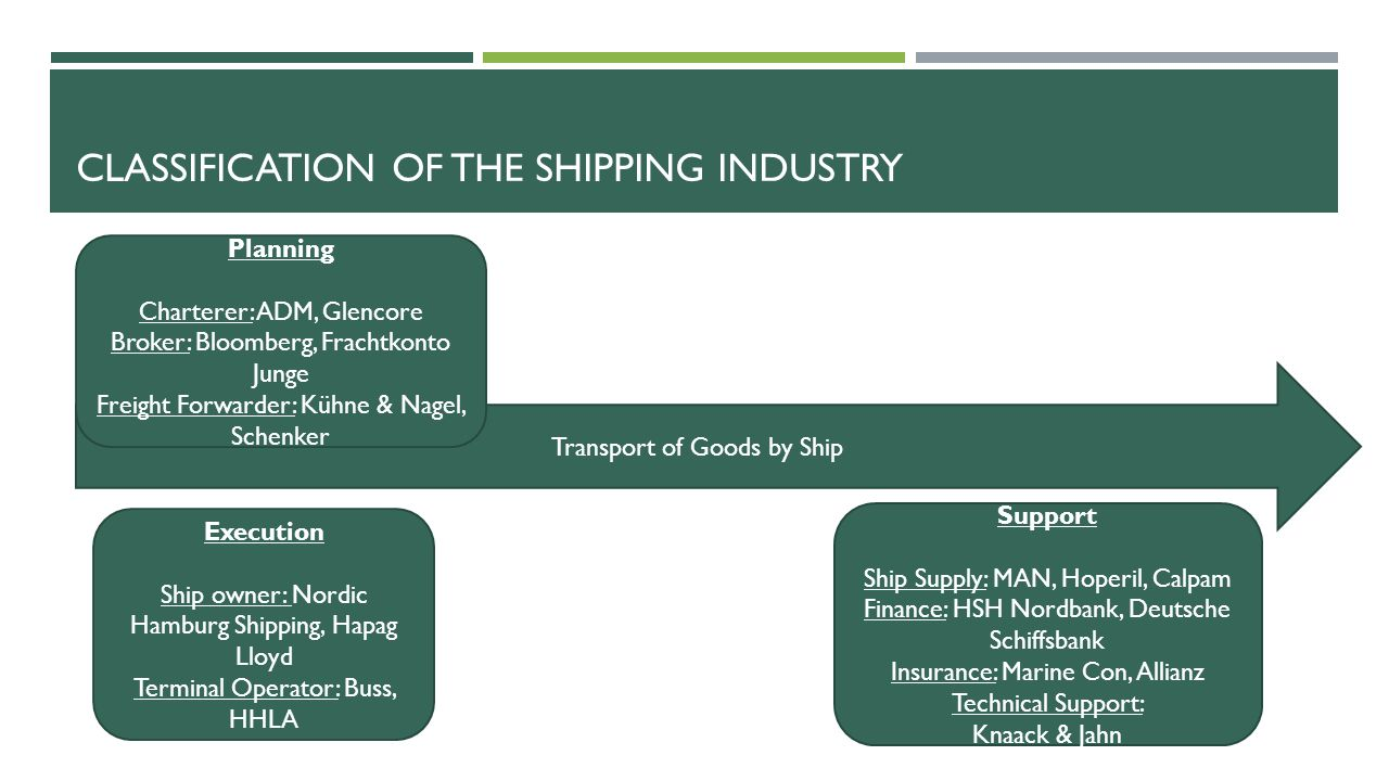 OTHER RELEVANT MATERIAL AND STATISTICS Annual reports of companies Shipping Journals e.g.