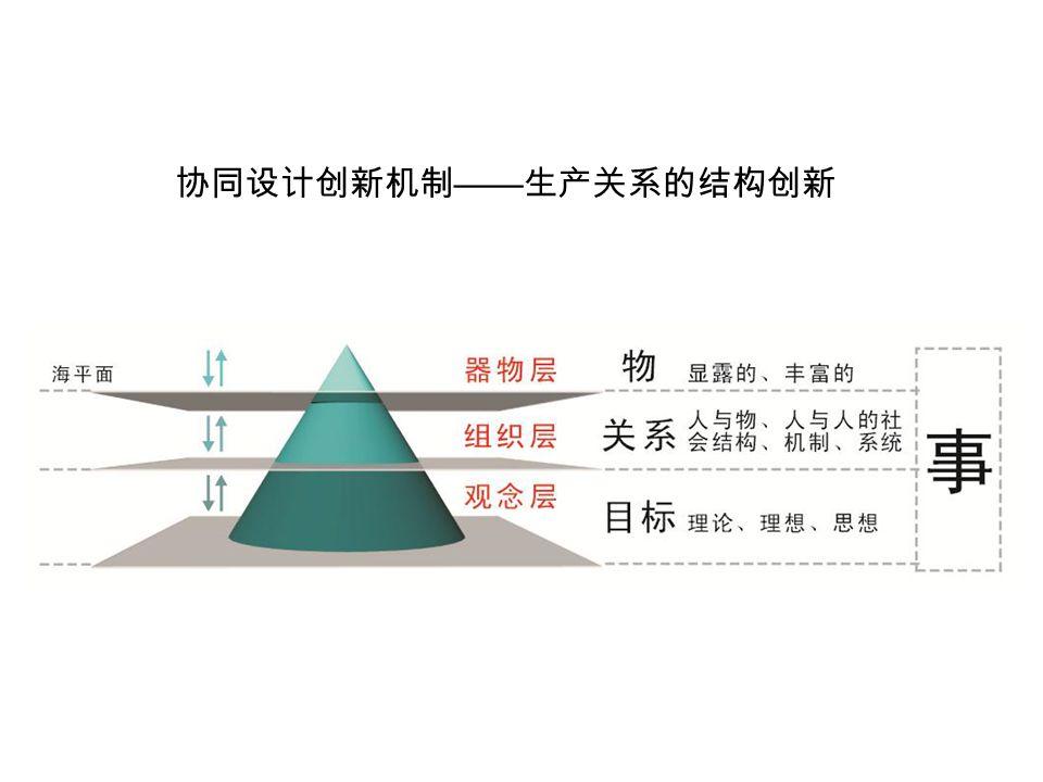 协同设计创新机制 —— 生产关系的结构创新