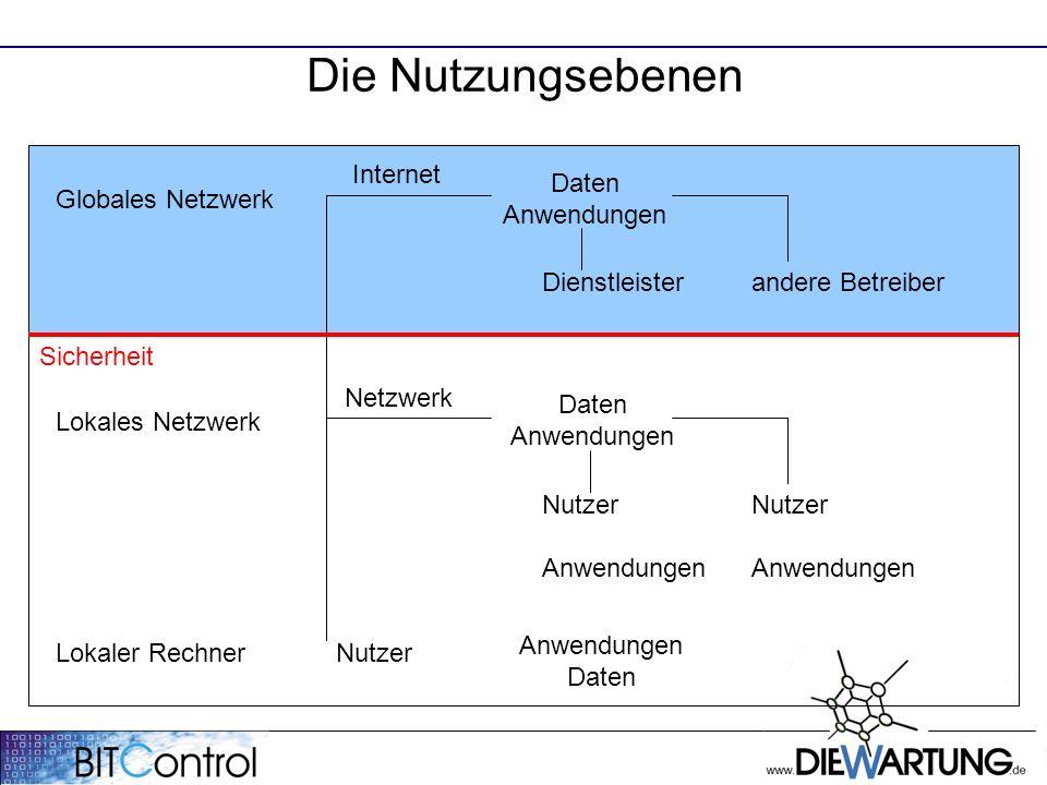 Die Nutzungsebenen Internet Netzwerk Nutzer Anwendungen Daten NutzerAnwendungen Anwendungen Dienstleisterandere Betreiber Daten Anwendungen Lokaler Rechner Lokales Netzwerk Globales Netzwerk Sicherheit