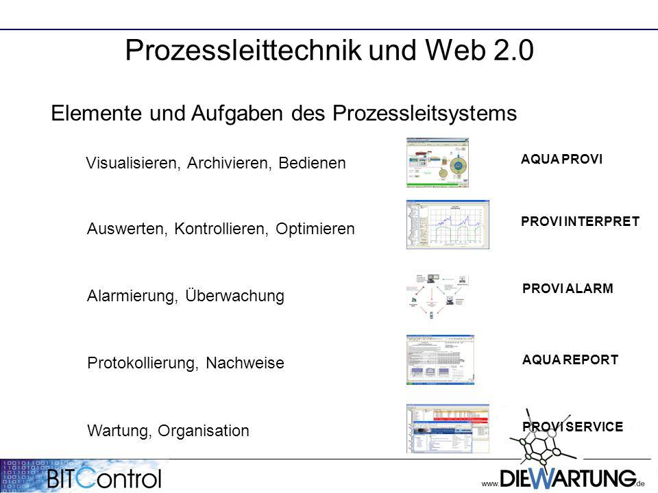 Elemente und Aufgaben des Prozessleitsystems Visualisieren, Archivieren, Bedienen Auswerten, Kontrollieren, Optimieren Alarmierung, Überwachung Protok