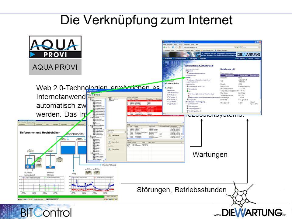 Die Verknüpfung zum Internet AQUA PROVI Web 2.0-Technologien ermöglichen es, lokale Anwendungen und Internetanwendungen miteinander zu verbinden.