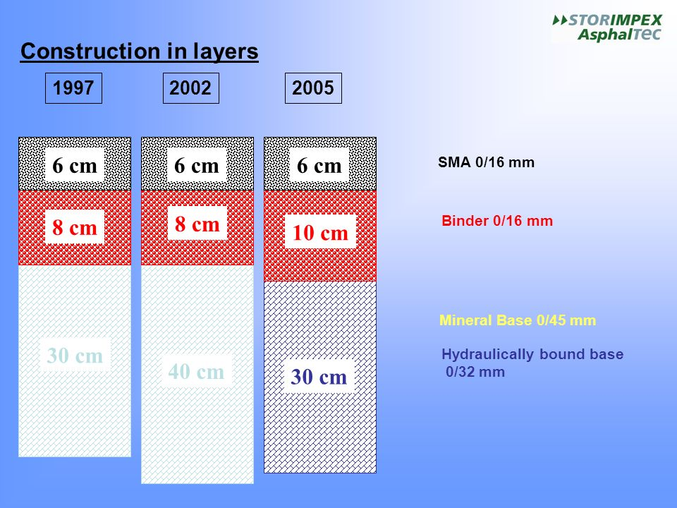 Construction in layers Mineral Base 0/45 mm Binder 0/16 mm SMA 0/16 mm 6 cm 8 cm 30 cm 40 cm 6 cm 10 cm 30 cm Hydraulically bound base 0/32 mm 199720022005