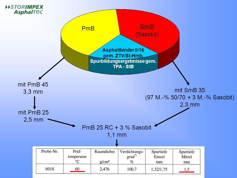 PmB SmB (Sasobit) Asphaltbinder 0/16 gem. ZTV/St-Hmb. Spurbildungsergebnisse gem. TPA - StB mit PmB 45 3,3 mm mit PmB 25 2,5 mm mit SmB 35 (97 M.-% 50