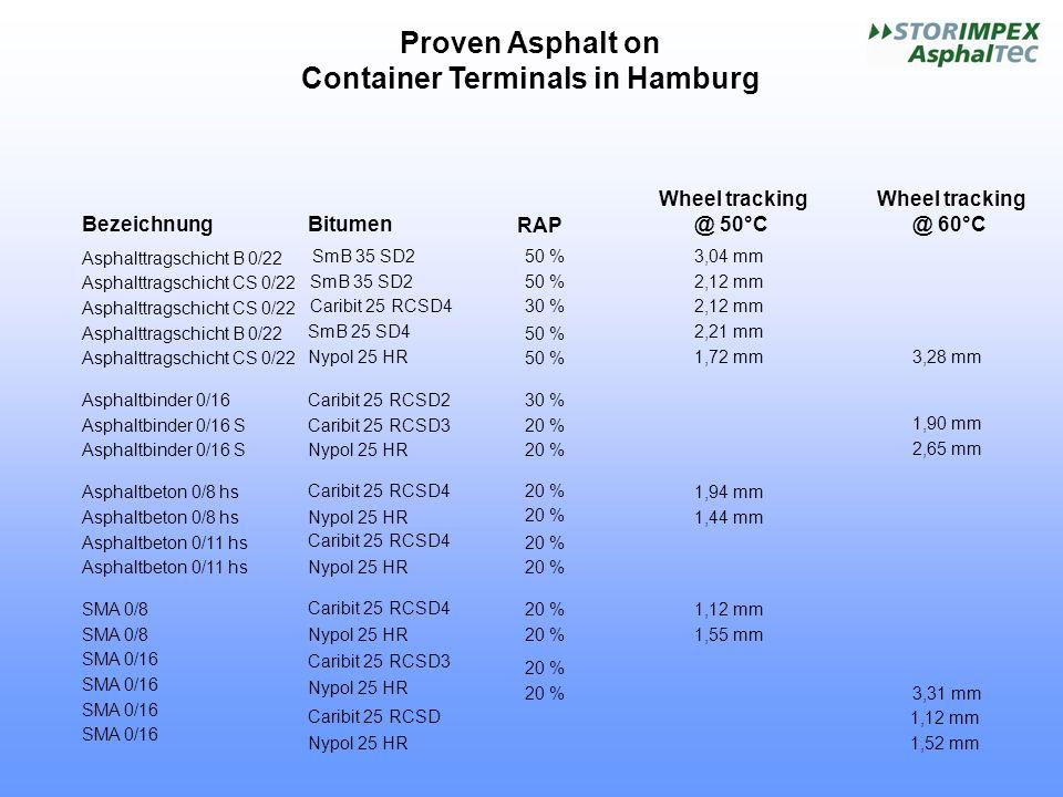Proven Asphalt on Container Terminals in Hamburg BezeichnungBitumen RAP Wheel tracking @ 50°C Wheel tracking @ 60°C Asphalttragschicht B 0/22 SmB 35 S