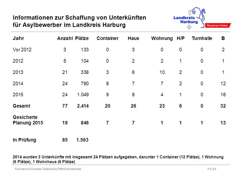 Fachbereich Soziales / Stabsstelle Öffentlichkeitsarbeit Folie 6 Informationen zur Schaffung von Unterkünften für Asylbewerber im Landkreis Harburg Ja