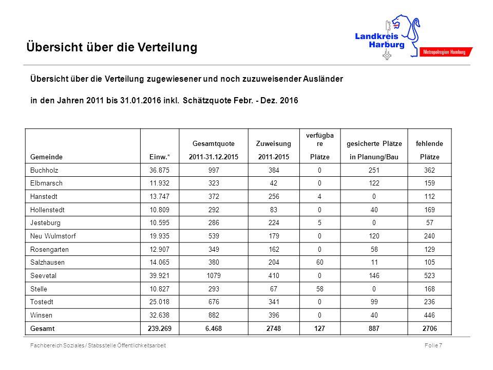 Fachbereich Soziales / Stabsstelle Öffentlichkeitsarbeit Folie 7 Übersicht über die Verteilung Übersicht über die Verteilung zugewiesener und noch zuzuweisender Ausländer in den Jahren 2011 bis 31.01.2016 inkl.