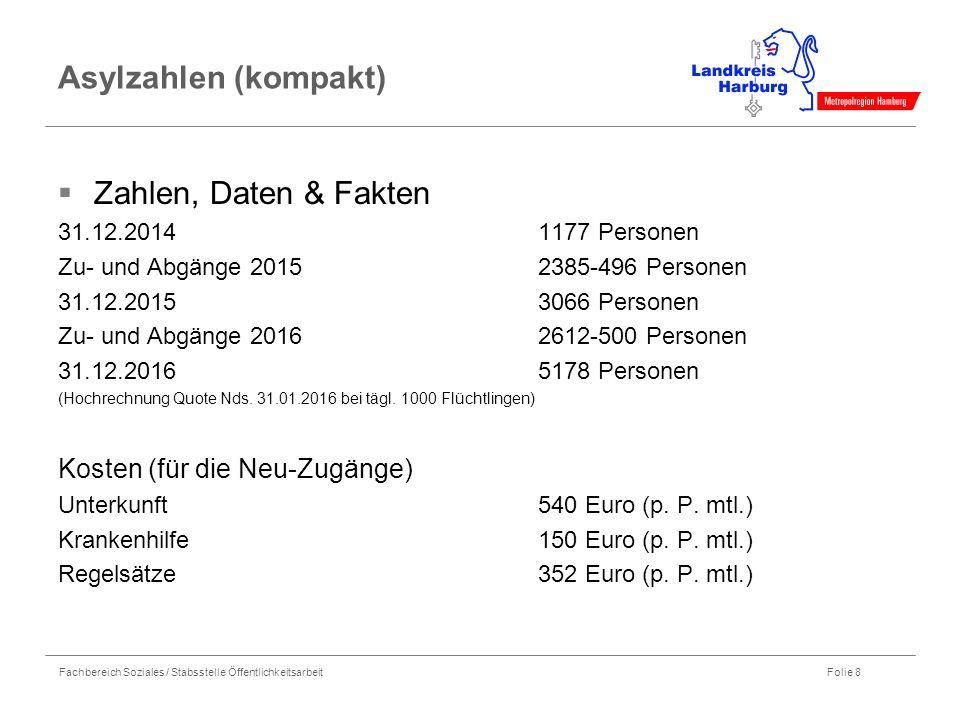 Fachbereich Soziales / Stabsstelle Öffentlichkeitsarbeit Folie 8 Asylzahlen (kompakt)  Zahlen, Daten & Fakten 31.12.2014 1177 Personen Zu- und Abgäng