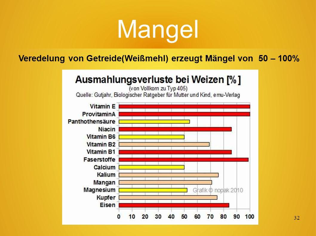 31 Mangelversorgung... Beisp iel von Defiz it- Kette n bis zu Kran kheit und Tod.