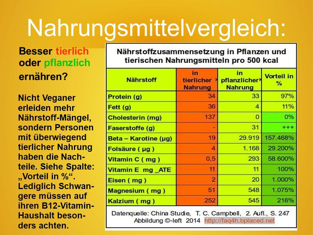 33 Lebensmittel 1985-2002 Zu vergleichen ist jeweils der grüne alte, mit dem roten neueren Balkenteil.