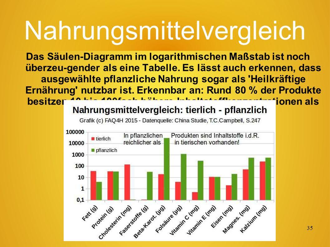 34 Nahrungsmittelvergleich: Besser tierlich oder pflanzlich ernähren.