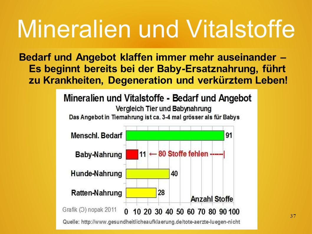 36 Vit. B12 in Lebensmitteln