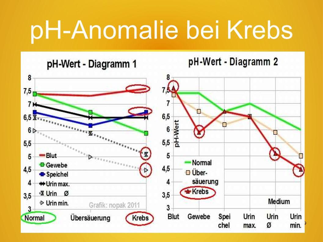 58 Selbstdiagnose pH-Wert In jeder Apotheke gibt es Indikator-Papier-Streifen um den eigenen pH-Wert von Speichel oder Urin zu messen.