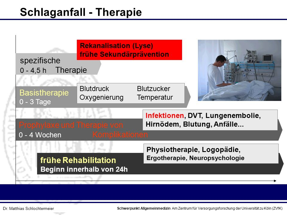 Schwerpunkt Allgemeinmedizin Am Zentrum für Versorgungsforschung der Universität zu Köln (ZVfK) © Prof. Dr. J.W. Robertz Schlaganfall - Therapie Blutd