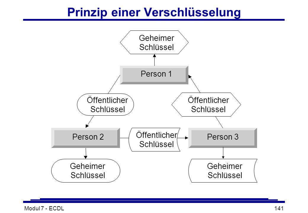 Modul 7 - ECDL141 Prinzip einer Verschlüsselung Person 1 Person 2Person 3 Geheimer Schlüssel Geheimer Schlüssel Geheimer Schlüssel Öffentlicher Schlüssel Öffentlicher Schlüssel Öffentlicher Schlüssel