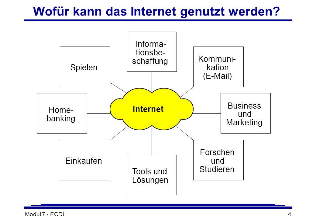 Modul 7 - ECDL4 Wofür kann das Internet genutzt werden.