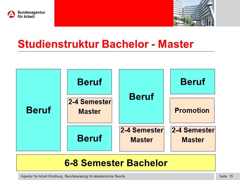 Seite Studienstruktur Bachelor - Master Agentur für Arbeit Würzburg, Berufsberatung für akademische Berufe 15 6-8 Semester Bachelor Beruf 2-4 Semester