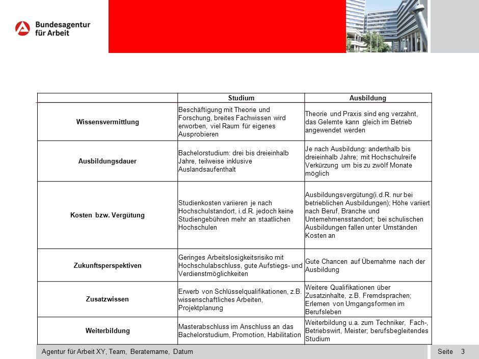 Seite Agentur für Arbeit XY, Team, Beratername, Datum 3 StudiumAusbildung Wissensvermittlung Beschäftigung mit Theorie und Forschung, breites Fachwiss