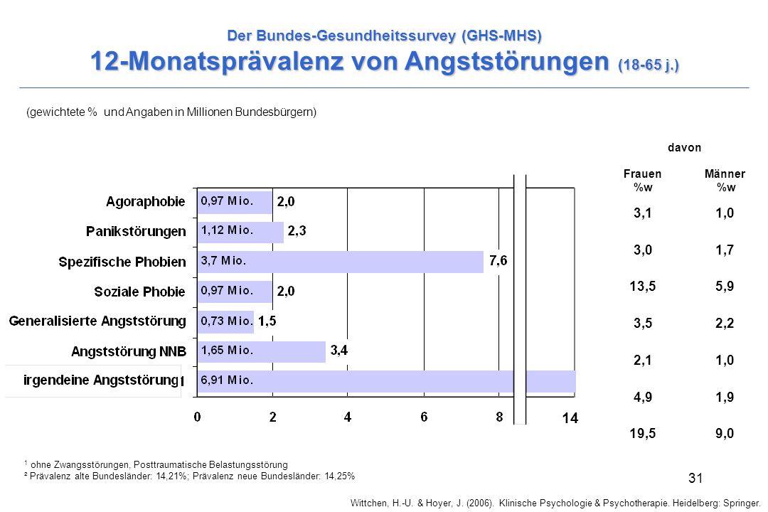 Wittchen, H.-U. & Hoyer, J. (2006). Klinische Psychologie & Psychotherapie. Heidelberg: Springer. 31 Der Bundes-Gesundheitssurvey (GHS-MHS) 12-Monatsp