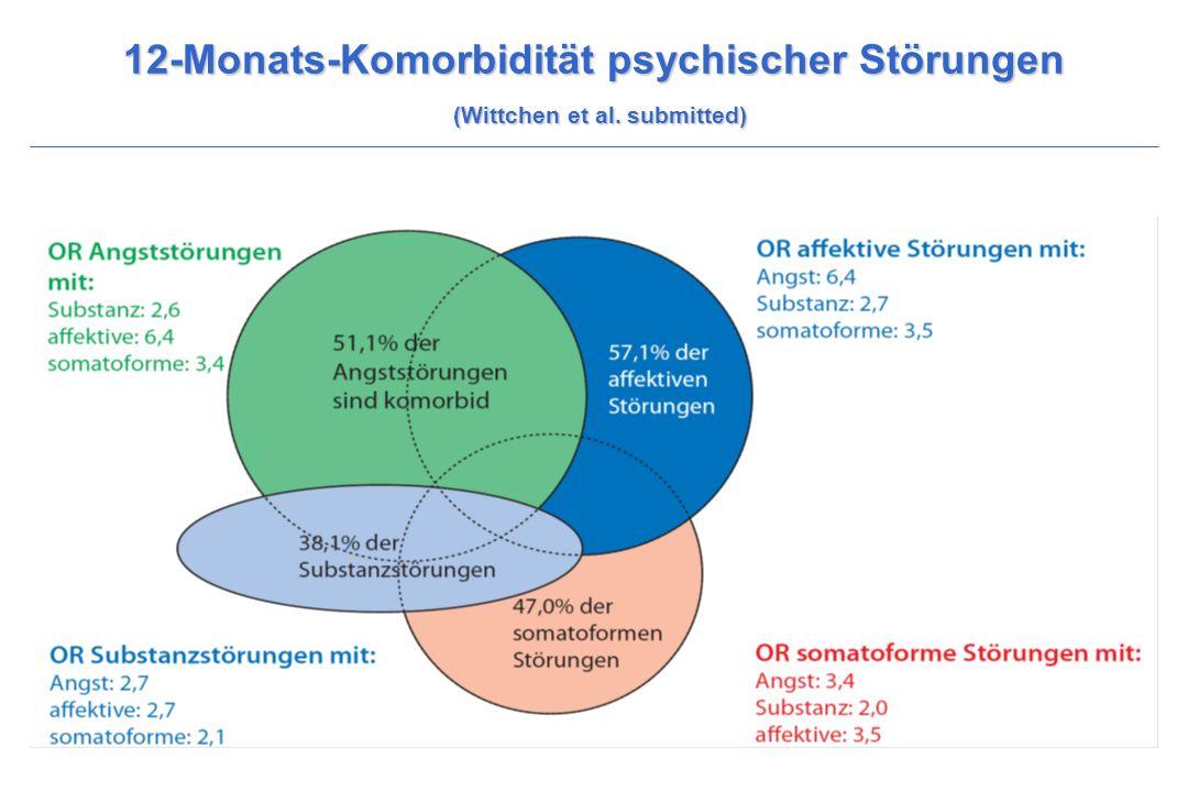 12-Monats-Komorbidität psychischer Störungen (Wittchen et al. submitted)