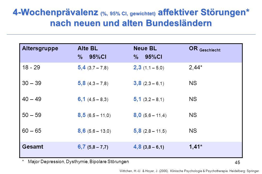 Wittchen, H.-U. & Hoyer, J. (2006). Klinische Psychologie & Psychotherapie. Heidelberg: Springer. 45 4-Wochenprävalenz (%, 95% CI, gewichtet) affektiv