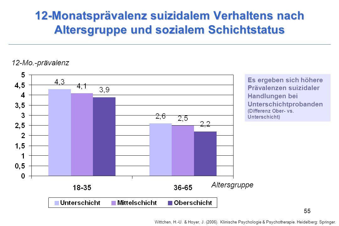 Wittchen, H.-U. & Hoyer, J. (2006). Klinische Psychologie & Psychotherapie. Heidelberg: Springer. 55 12-Monatsprävalenz suizidalem Verhaltens nach Alt