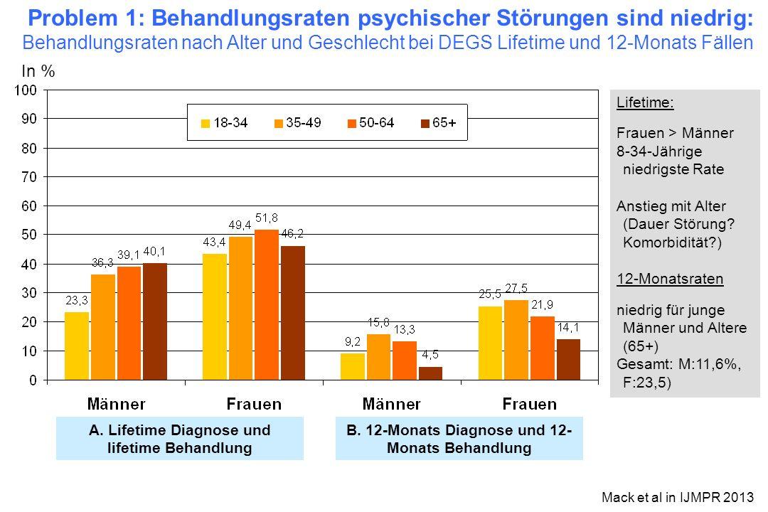 Problem 1: Behandlungsraten psychischer Störungen sind niedrig: Behandlungsraten nach Alter und Geschlecht bei DEGS Lifetime und 12-Monats Fällen A. L