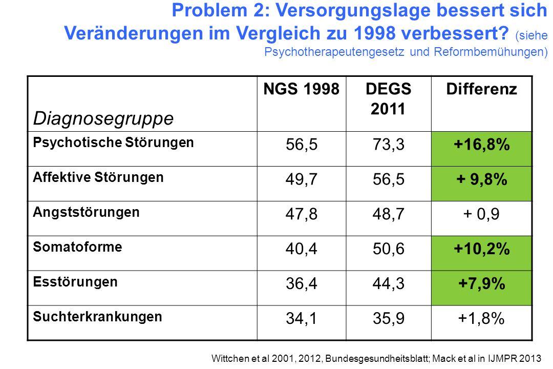 Diagnosegruppe NGS 1998DEGS 2011 Differenz Psychotische Störungen 56,573,3+16,8% Affektive Störungen 49,756,5+ 9,8% Angststörungen 47,848,7+ 0,9 Somat